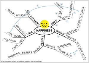 6 steps of mindmapping