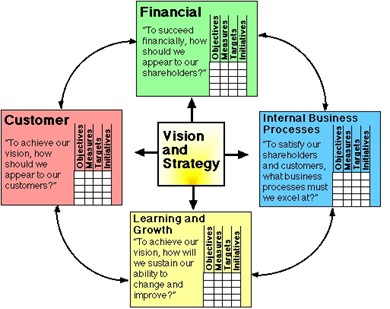How the Harvard Balanced Scorecard Revolutionises the Way You Work